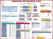 Marcado de equipos ATEX